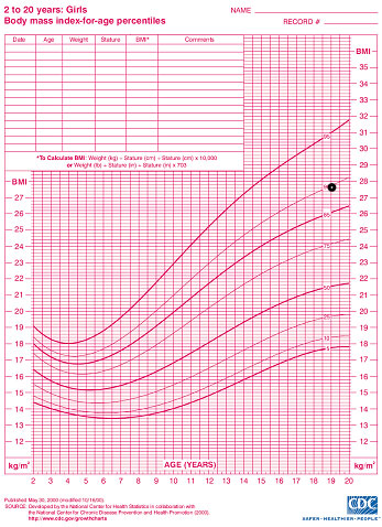 Body Mass Index Bmi Center For Young Womens Health